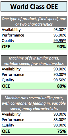 Examples of World Class OEE Standards