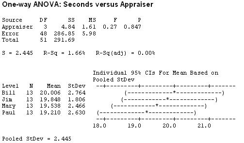 Example of One-way ANOVA statistical results