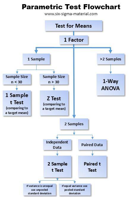 Parametric Test Flowchart for Means