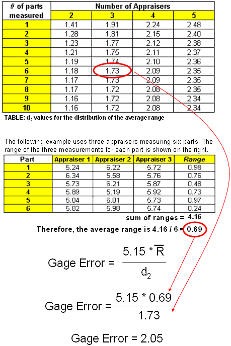 Calculating % Tolerance in Variable Gage R&R study