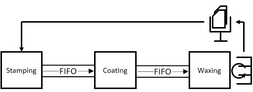 Basic Pull System