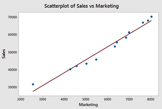 Scatter Plot, Scatter Diagram