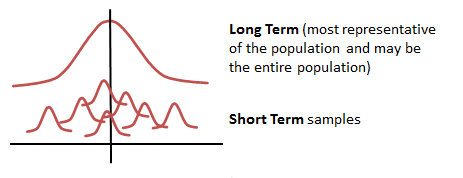 Short Term samples versus a Long Term Sample