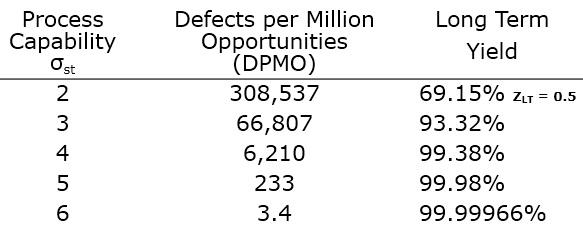 Comparison of Sigma, DPMO, Yield