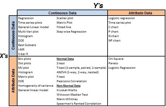 Six Sigma Conversion Tables