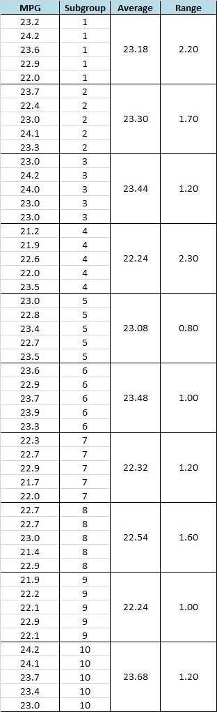 Xbar-R Chart